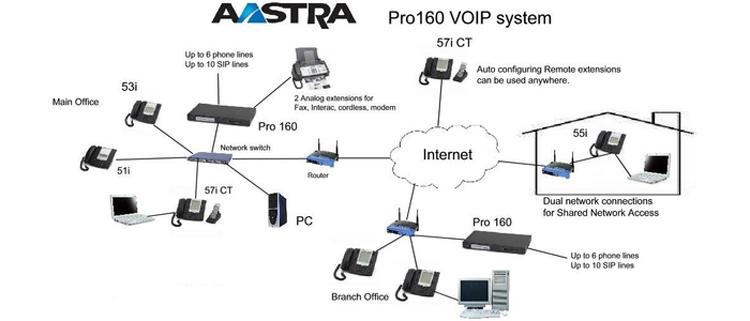 تصویر اتصالات Aastra Link Pro™ 160