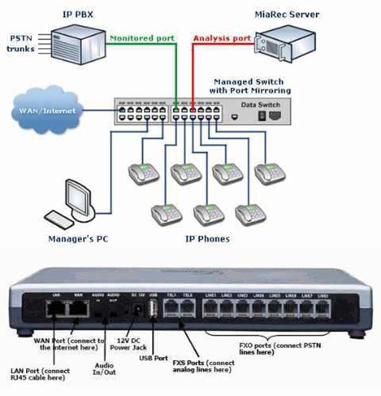 نمای پشت و تصویر اتصالات Grandstream GXE5028 IP PBX